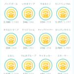 【ポケモンGO】ゴールドメダルコレクターの実績がヤバすぎ!アップデート楽しみだろうなwww