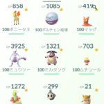 【ポケモンGO】個体値100コレクションは雑魚ポケだけでは自慢できない環境になってしまった!?