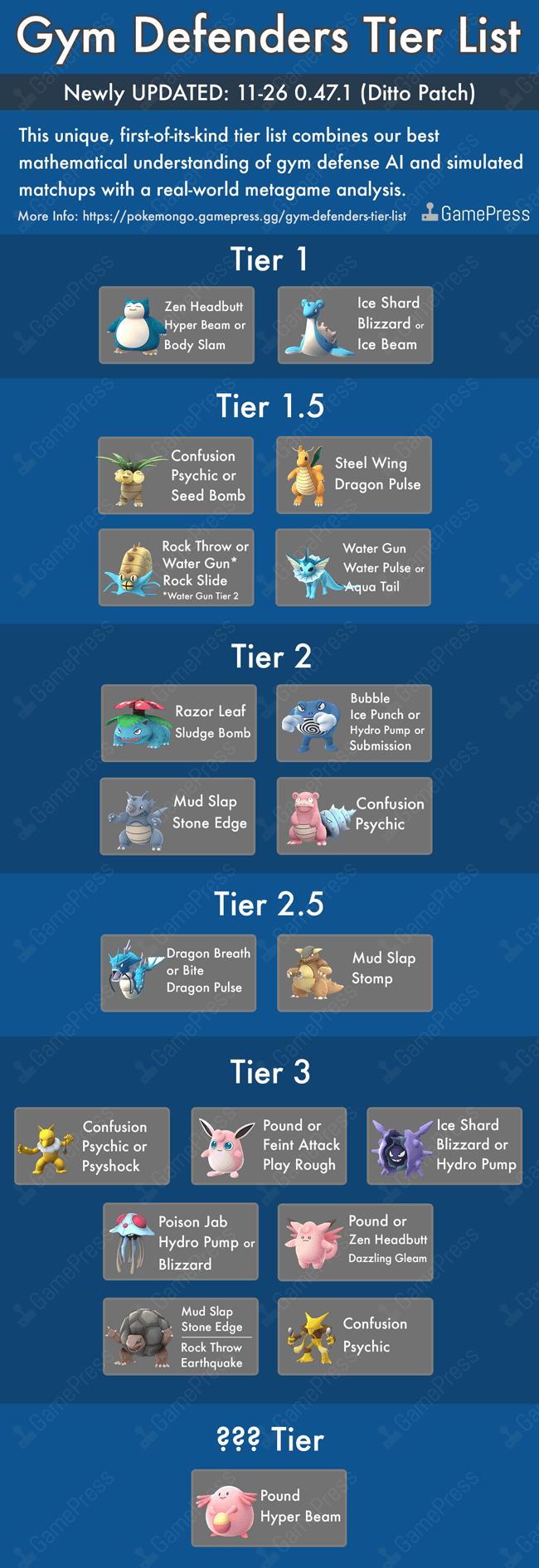 defenders-tier-list