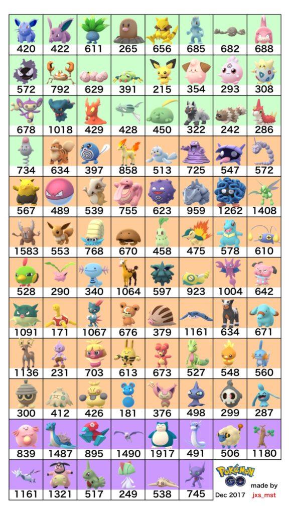 サンダー 個体 値 表