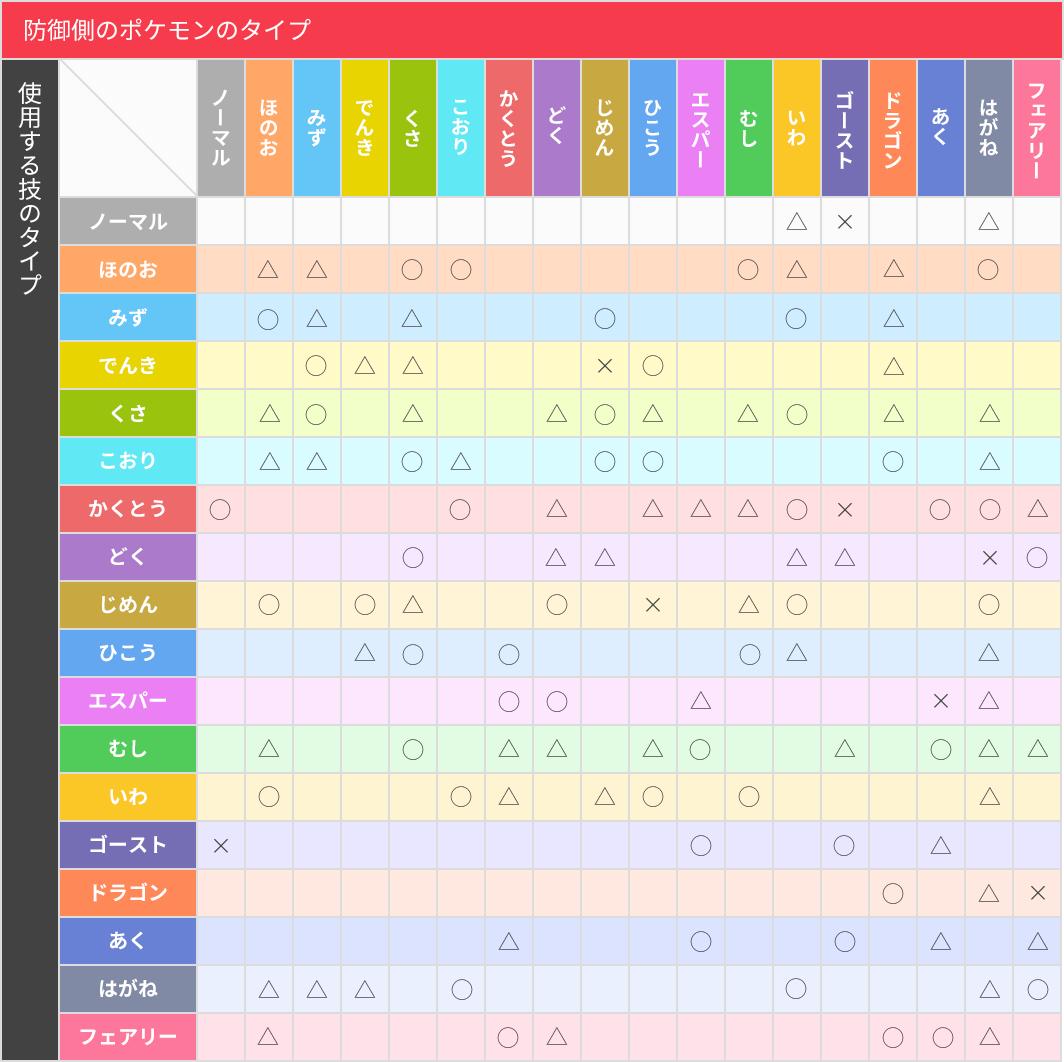 ポケモンgo タイプの相性が複雑すぎ 一覧表を見ても覚えられる気が